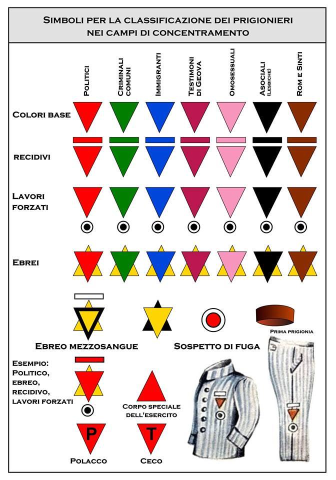 I simboli dei campi di sterminio nazisti